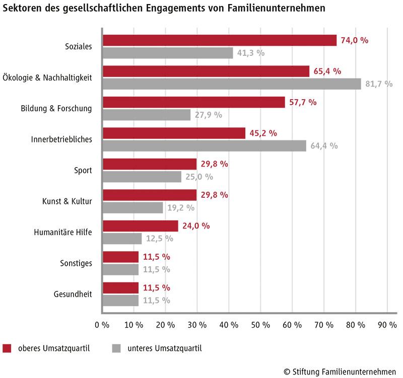 Grafik Sektoren des gesellschaftlichen Engagements