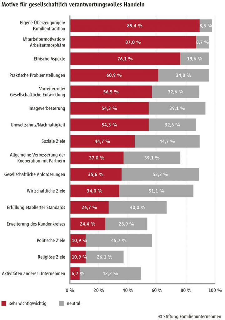 Grafik Motive Familienunternehmen
