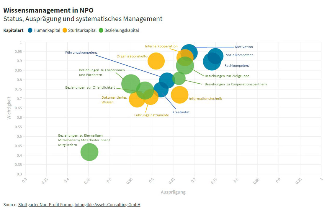 Grafik Wissensmanagement in NPO