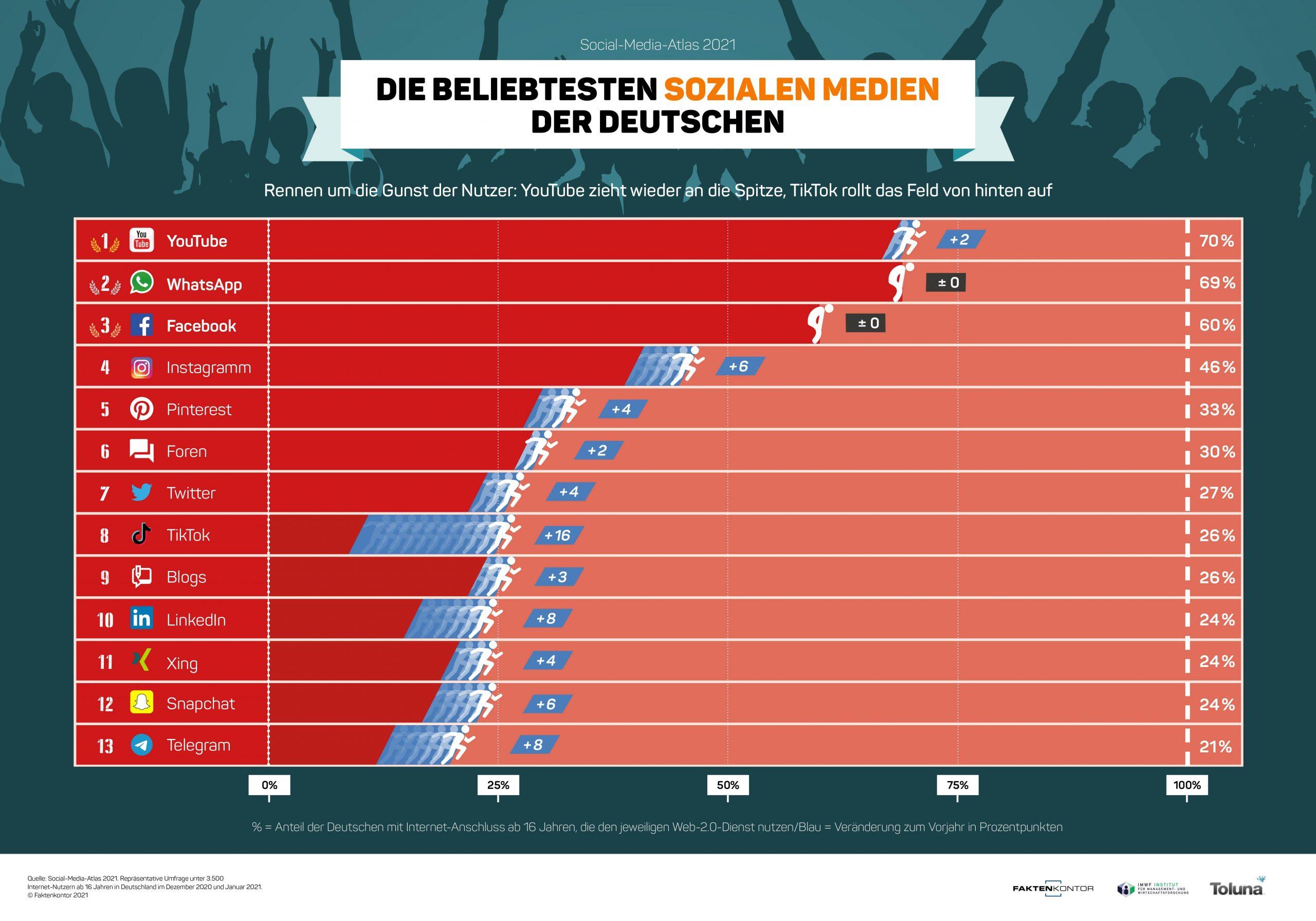 Die beliebtesten Sozialen Medien der Deutschen
